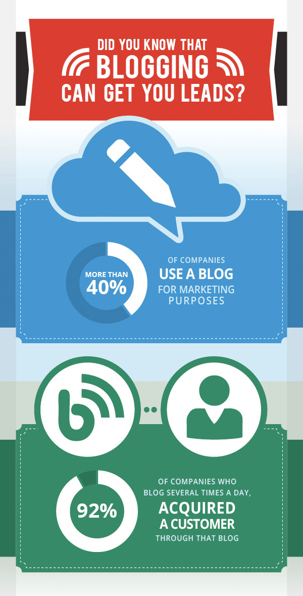 blogging-for-leads-image